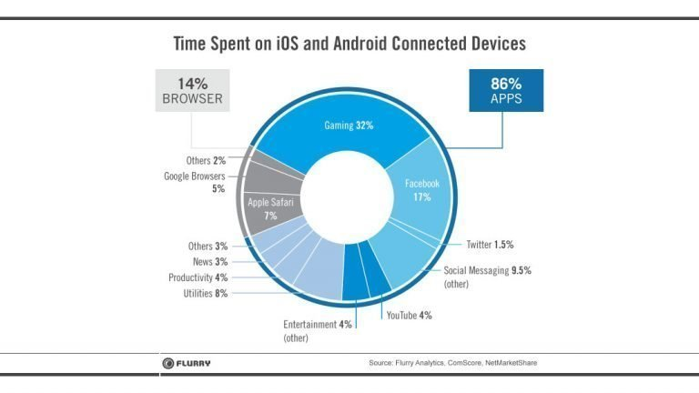 Time Spend on IOS and Andriod Connected Devices