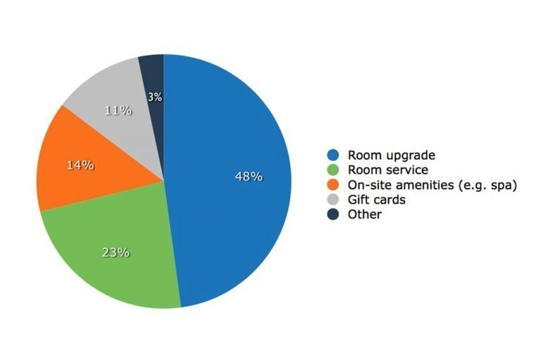 Tips-to-increase-your-hotel-revenue-and-boost-direct-bookings