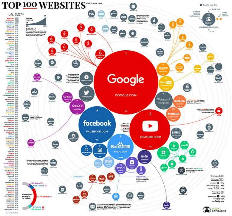 Ranking the Top 100 Websites in the World 2019